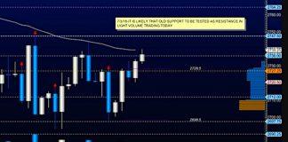 stock market futures trading ranges snapshot july 3