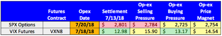 stock options expiration july 20 spx vix opex price targets table