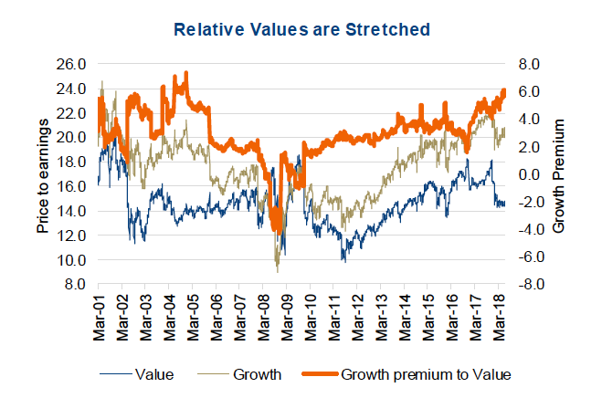Value Investors Long Drought    When Will It End? - See It