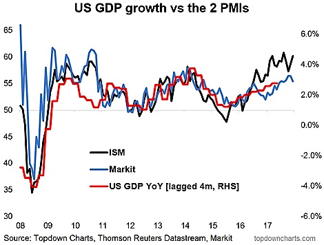 the economic growth in the united states Despite the us economy's disappointing q1 2015, most economists agree that  the economy  economic growth in the united states is flourishing and  continuing upward the energy industry has been key to the economy's recovery  though.