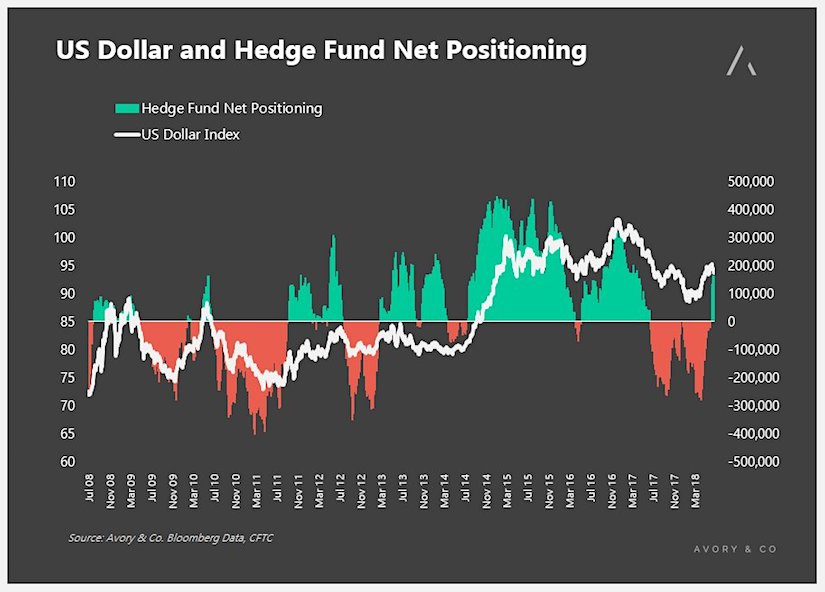 us dollar futures positions long short july cot report investing