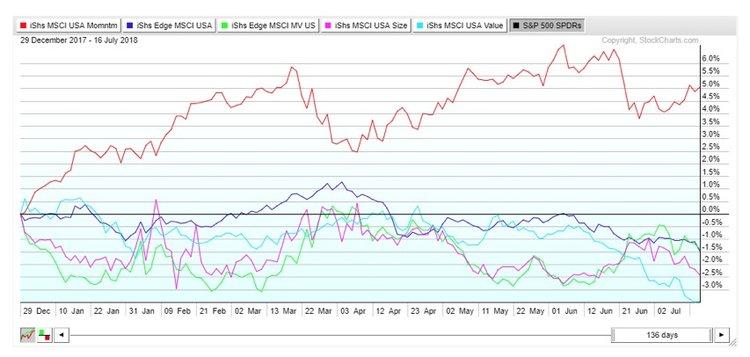 usa growth momentum tech stocks performance by asset class chart