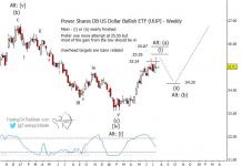 uup us dollar index currency bullish elliott wave pattern chart_26 july