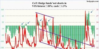 vix volatility index futures positions july 27 commitment of traders cot chart