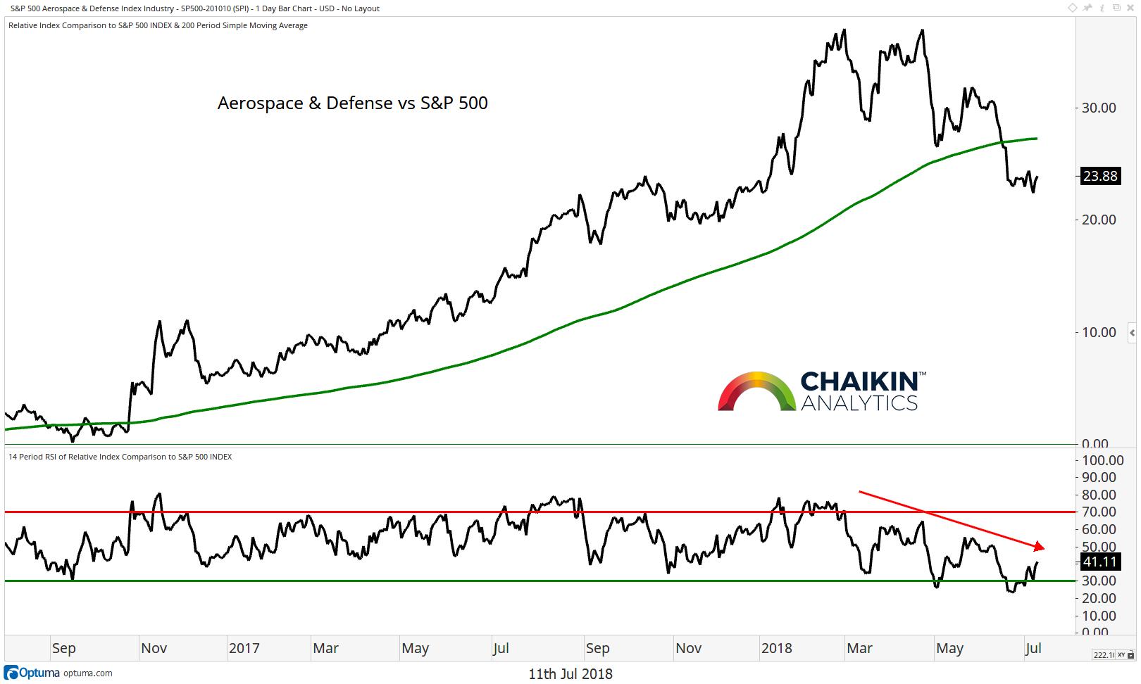 weak sector aerospace defense stock market july 2018