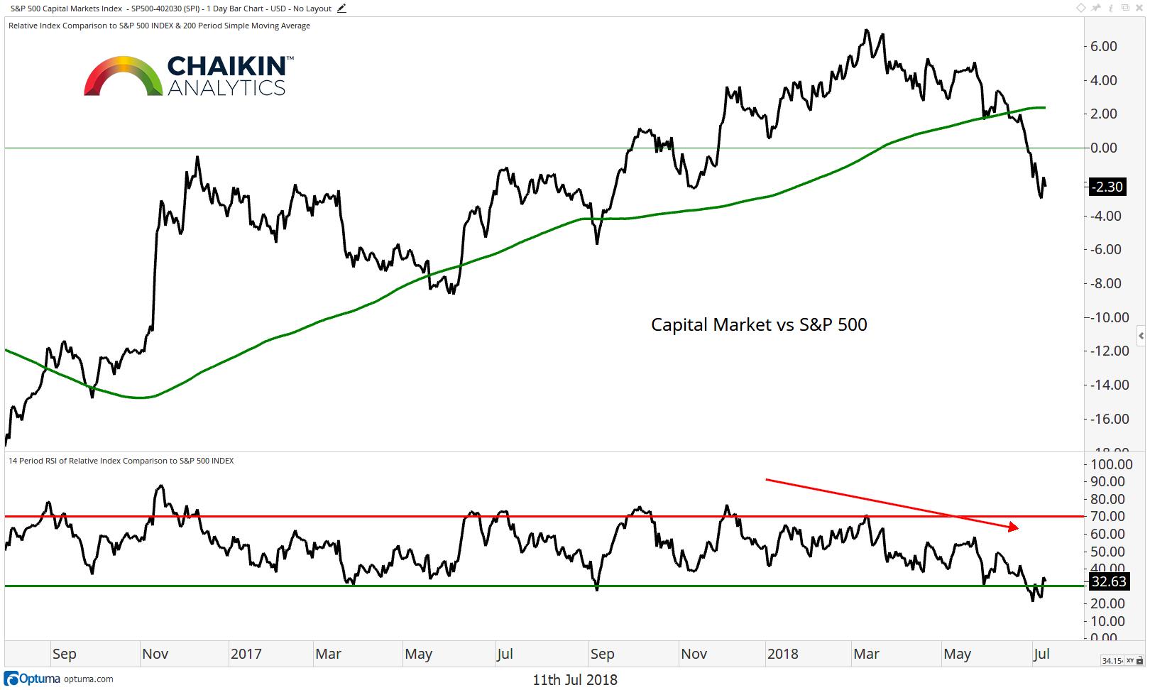 weak sector capital market vs broad stock index july 2018