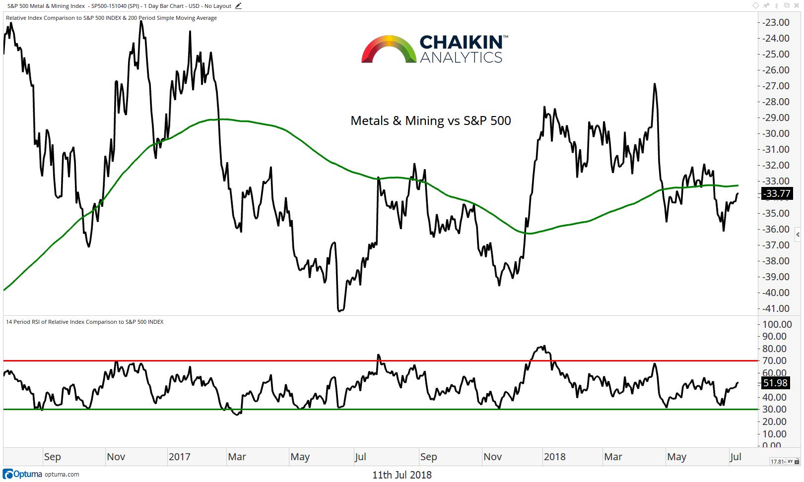 weak sector metals mining stock market july 2018