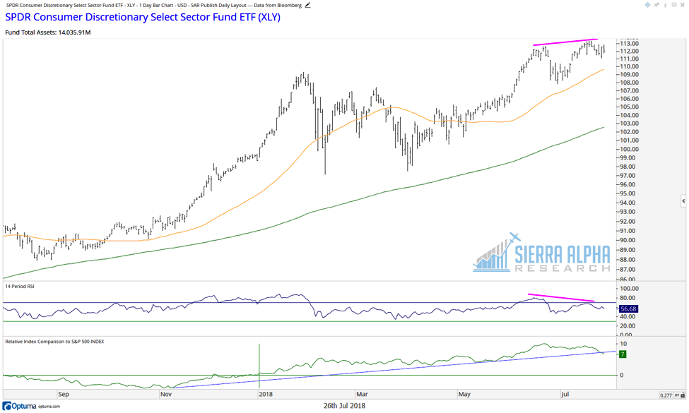 xlp consumer staples long term trend chart analysis bullish