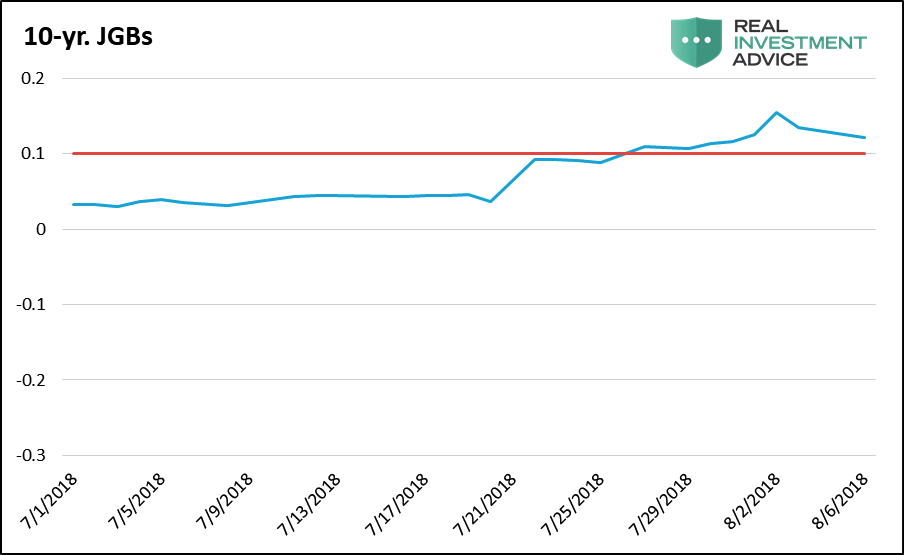10 year jgb japanese treasury yield chart_year 2018 through august