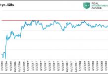 10 year jgb japanese treasury yield chart_years 2016 2017 2018