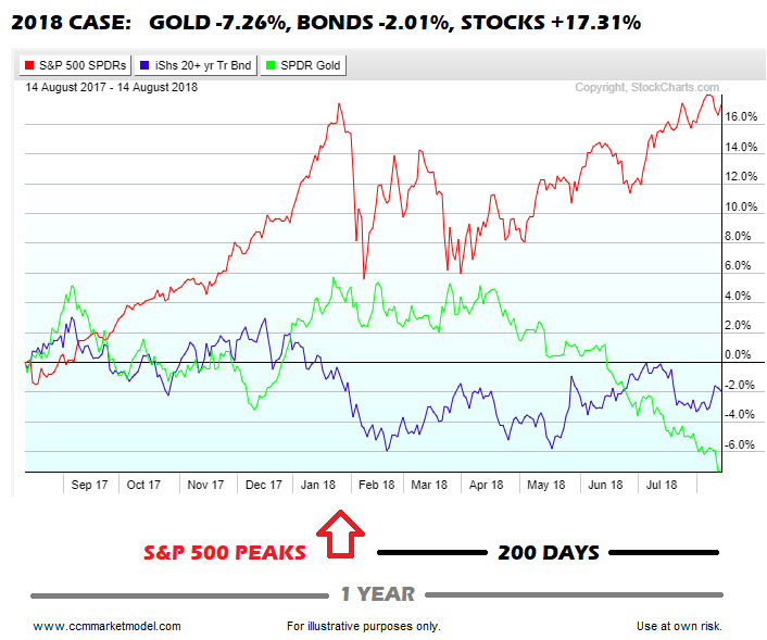 2018 stock market investing growth stocks strong outperform gold bonds chart