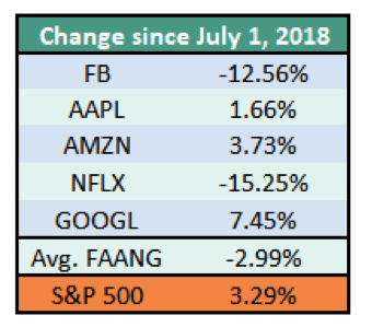 FAANG vs stock market returns performance change since june 1 year 2018 data table
