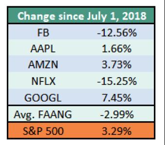 FAANG vs stock market returns performance change since june 1 year 2018 data table