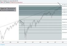 IWM 7 28 18 russell 2000 turned lower at long term fibonacci resistance target chart