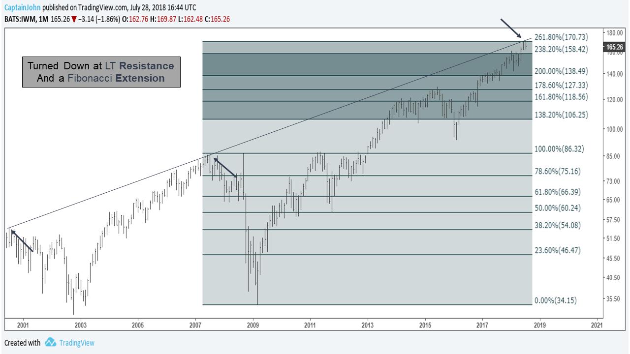 IWM july 28 2018 russell 2000 top turned lower at long term fibonacci resistance target chart