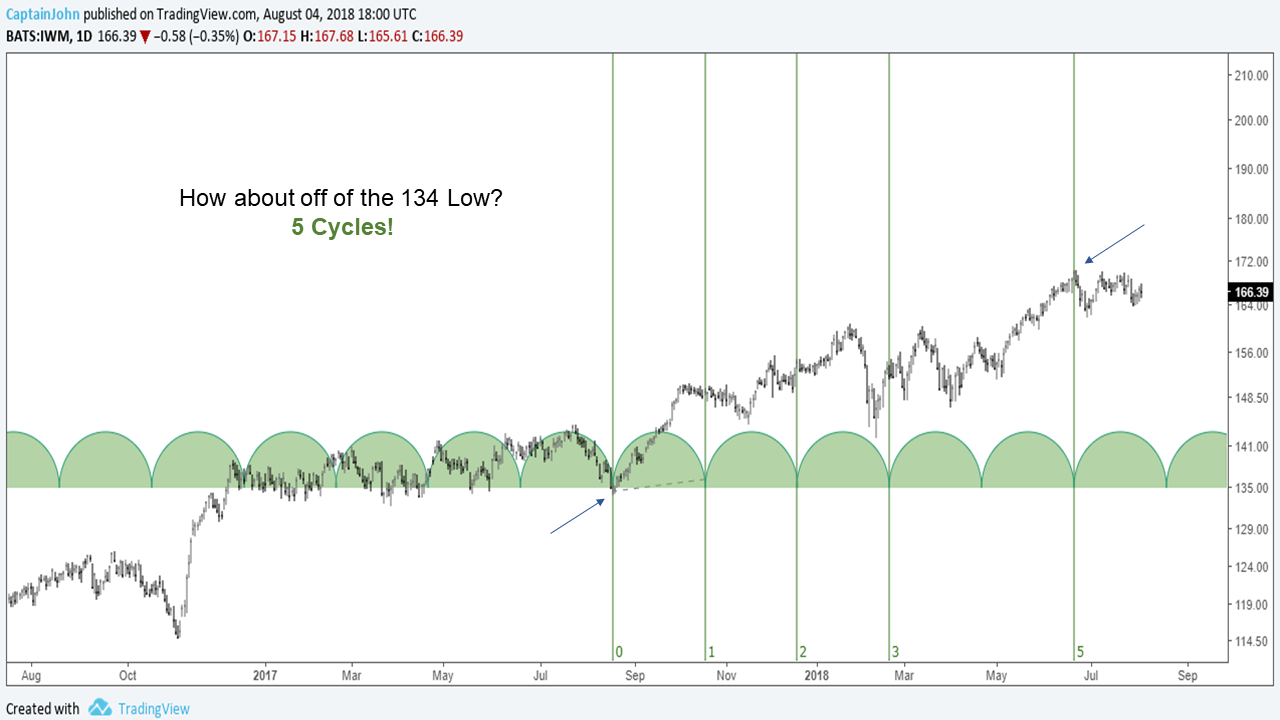 IWM 8 4 18 russell 2000 from the 134 low 5 market cycles