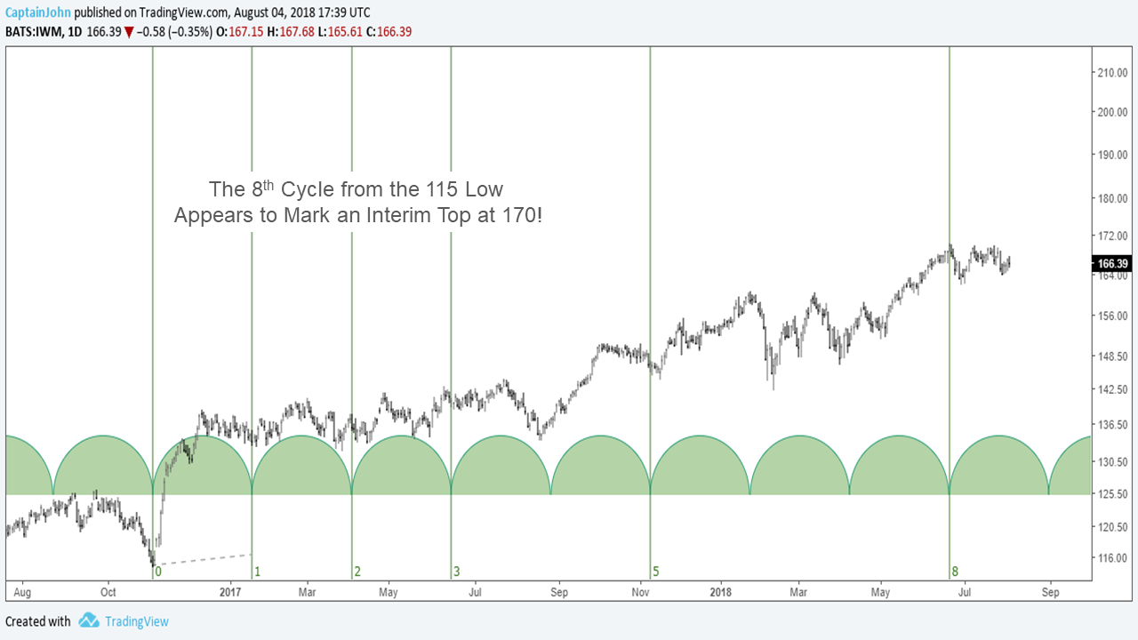 IWM 8 4 18 russell 2000 stock market cycles and fibonacci time chart