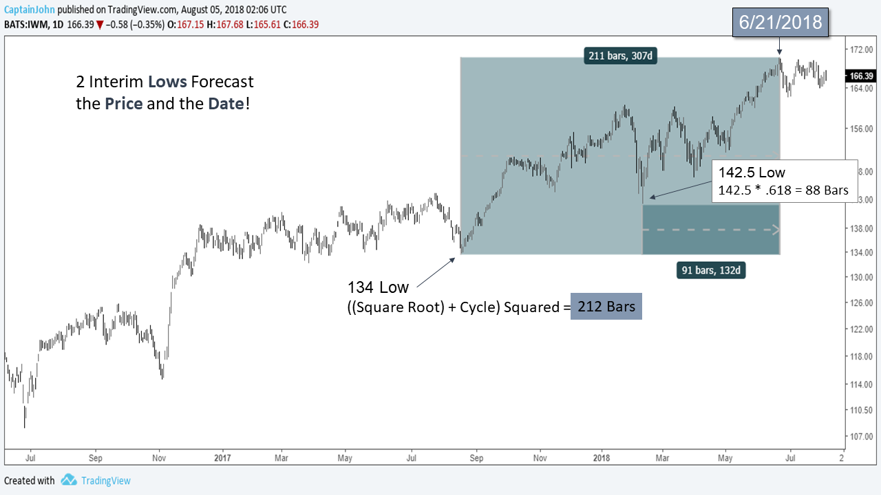 IWM 8 4 18 russell 2000 two price lows forecast the market top date chart
