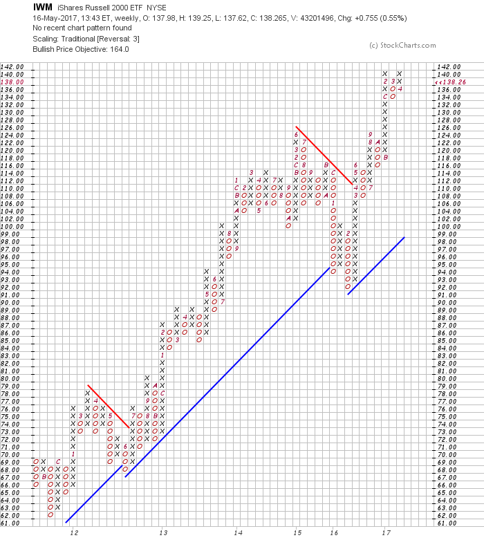 IWM russell 2000 point and figure bearish chart market top august