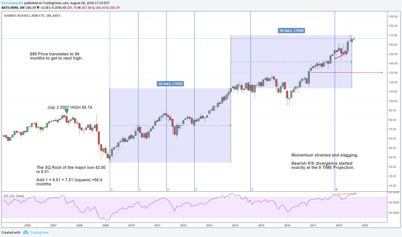IWM russell 2000 time cycles periods chart 08042018