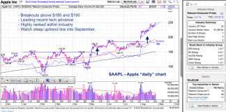 apple stock analysis bullish breakout higher_faang stocks_august 28