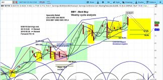 best buy stock bby research forecast outlook chart_august 28 news investing