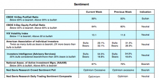 cboe options indicators sentiment vix put call august 13 bearish