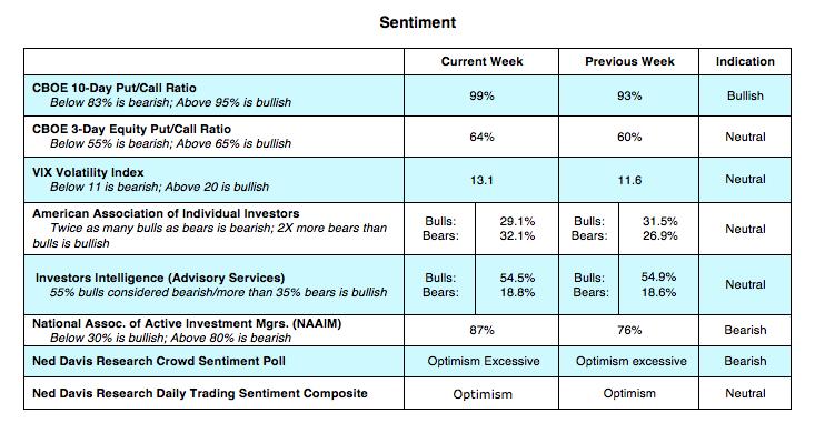 cboe options indicators sentiment vix put call august 13 bearish