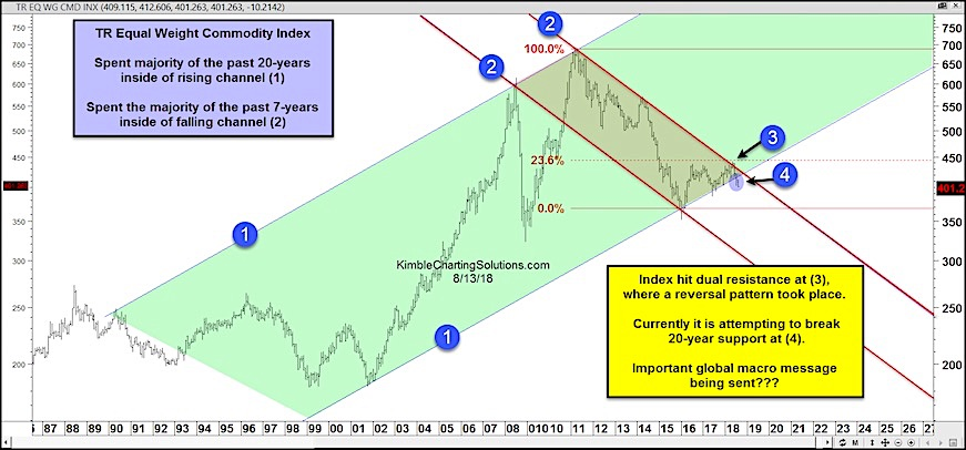 commodity index break down bearish falling lower research_august 2018
