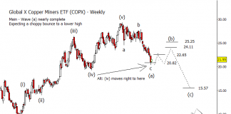 copper miners etf copx elliott wave chart intermediate term bearish forecast