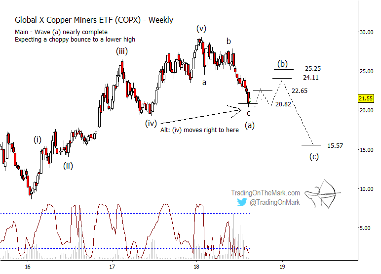 Copper Miners (COPX): Elliott Wave Points Downward Into 2019