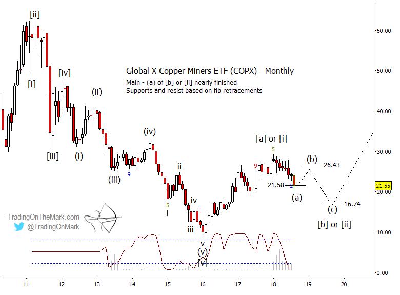 copper miners etf copx elliott wave chart long term bearish outlook