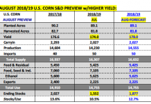 corn supply demand data planted acres yiled harvest_august 6
