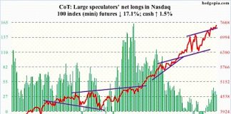 cot report nasdaq 100 futures net long positions speculative chart august 24