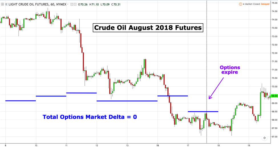 crude oil august futures price analysis magnet targets_chart