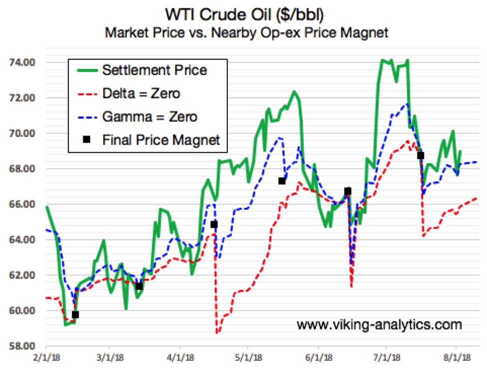 crude oil futures trading price magnet target analysis news_chart