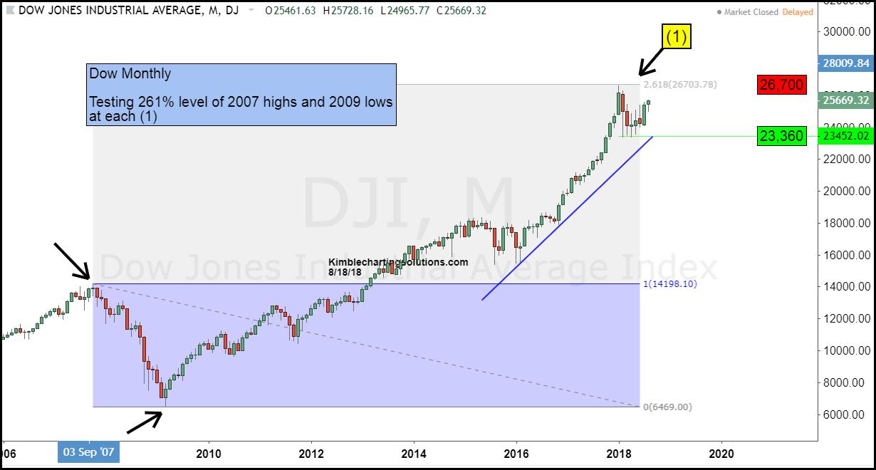 dow jones industrial average 261 fibonacci resistance stock top chart