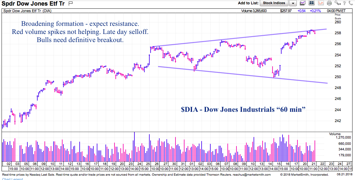 u s stock market breakout simmering but not yet see it market