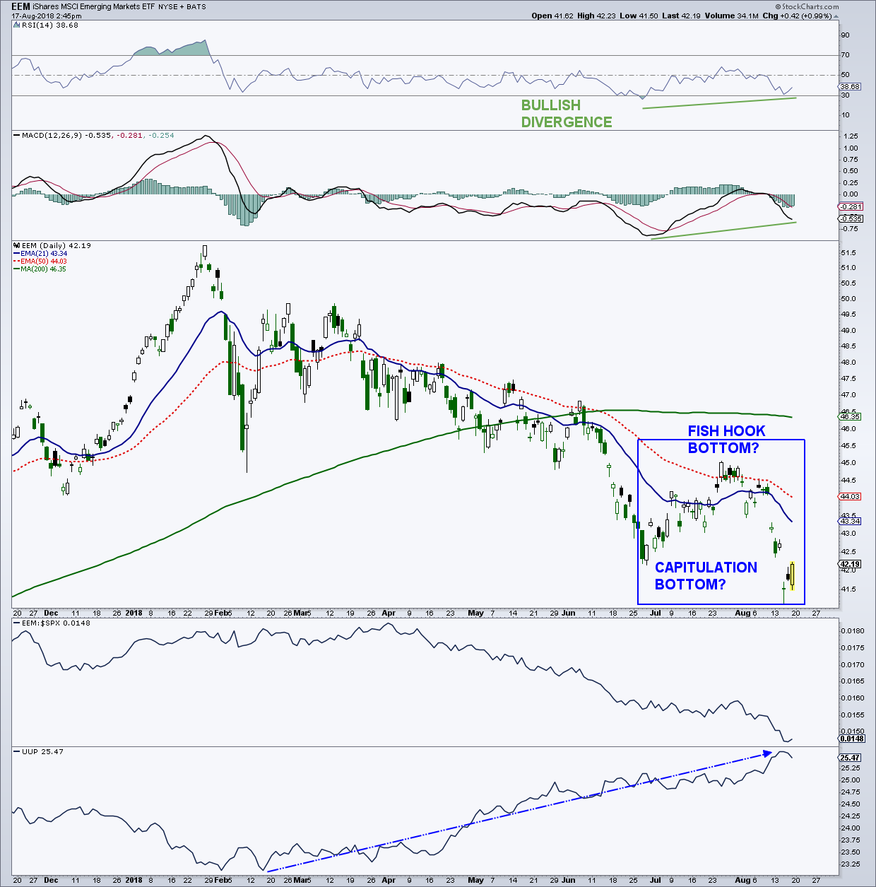 emerging markets bottom pattern eem stock research investing chart_august 20