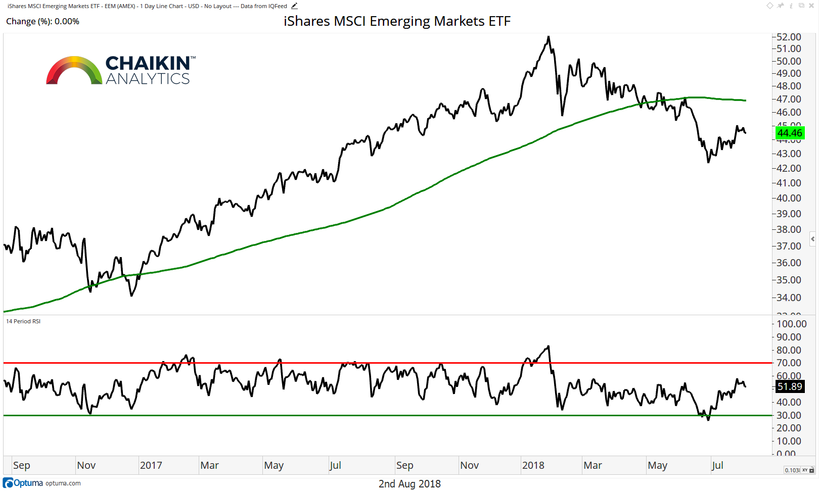 emerging markets eem bearish price pattern analysis stocks_august 3