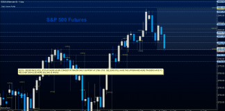 es mini s&p 500 stock market futures august 2 trading analysis