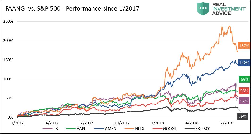 faang stocks vs sp 500 index performance chart bearish stocks august 2018