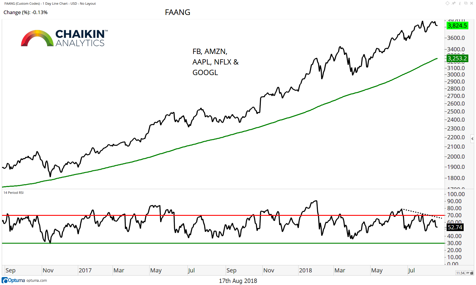 fang stocks performance vs sp 500 index chart_17 august 2018