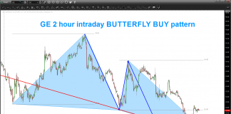 general electric stock buy price analysis_butterfly chart pattern_27 august