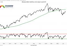 global market breadth acwi bearish underperformance investing analysis stocks_august 3