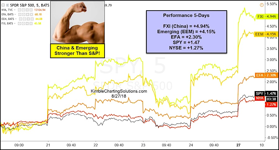 global stocks performance china strong vs emerging developed markets_month august year 2018