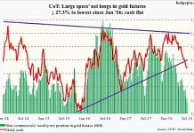 gold futures speculative positions cot report august 3 buyer strike