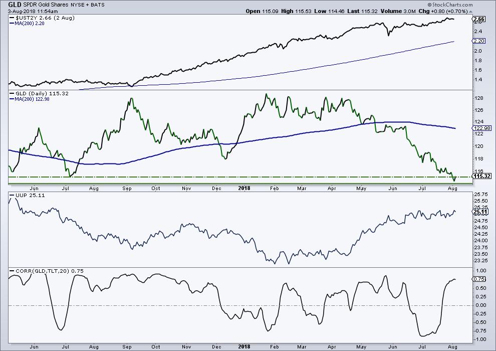 gold price decline lower year 2018 vs us dollar rally chart bearish