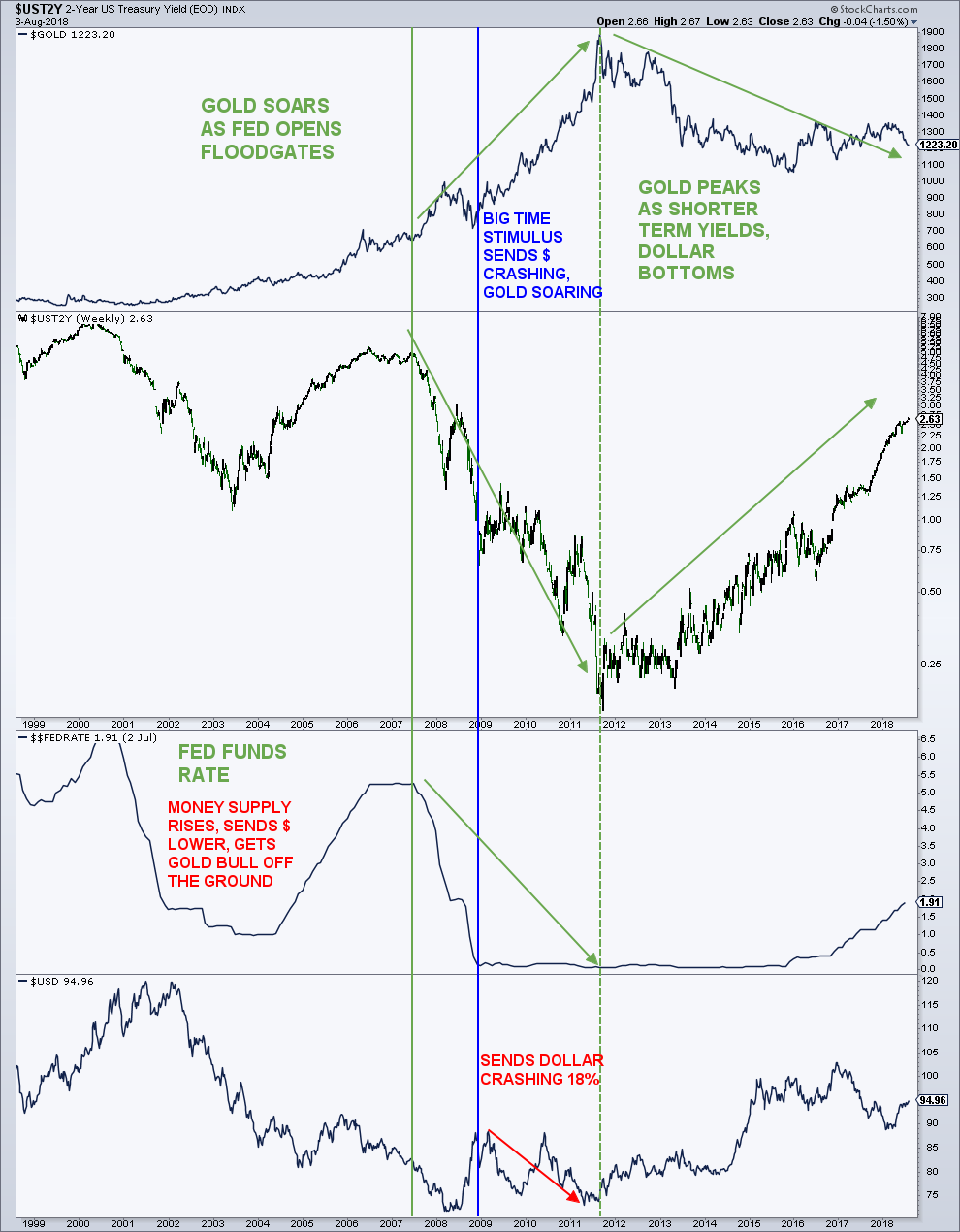 gold prices vs fed funds rate chart performance correlation_august 6