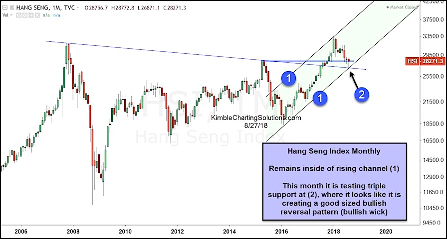 hang seng stock market index china bullish reversal higher chart_august rally